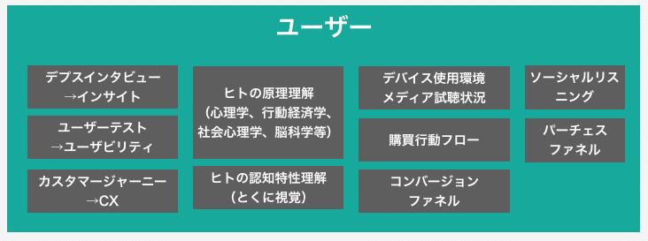 マーケティングマップ(ユーザー編)