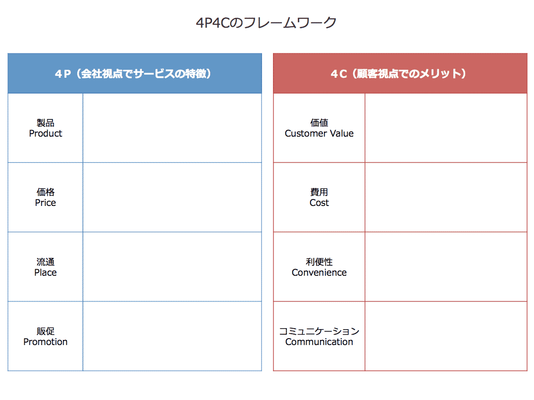 4p4c分析のフォーマット