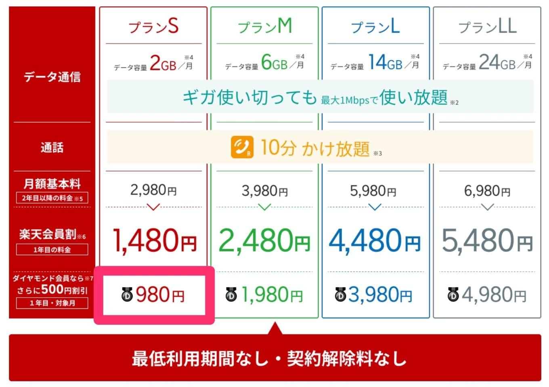 楽天モバイル980円
