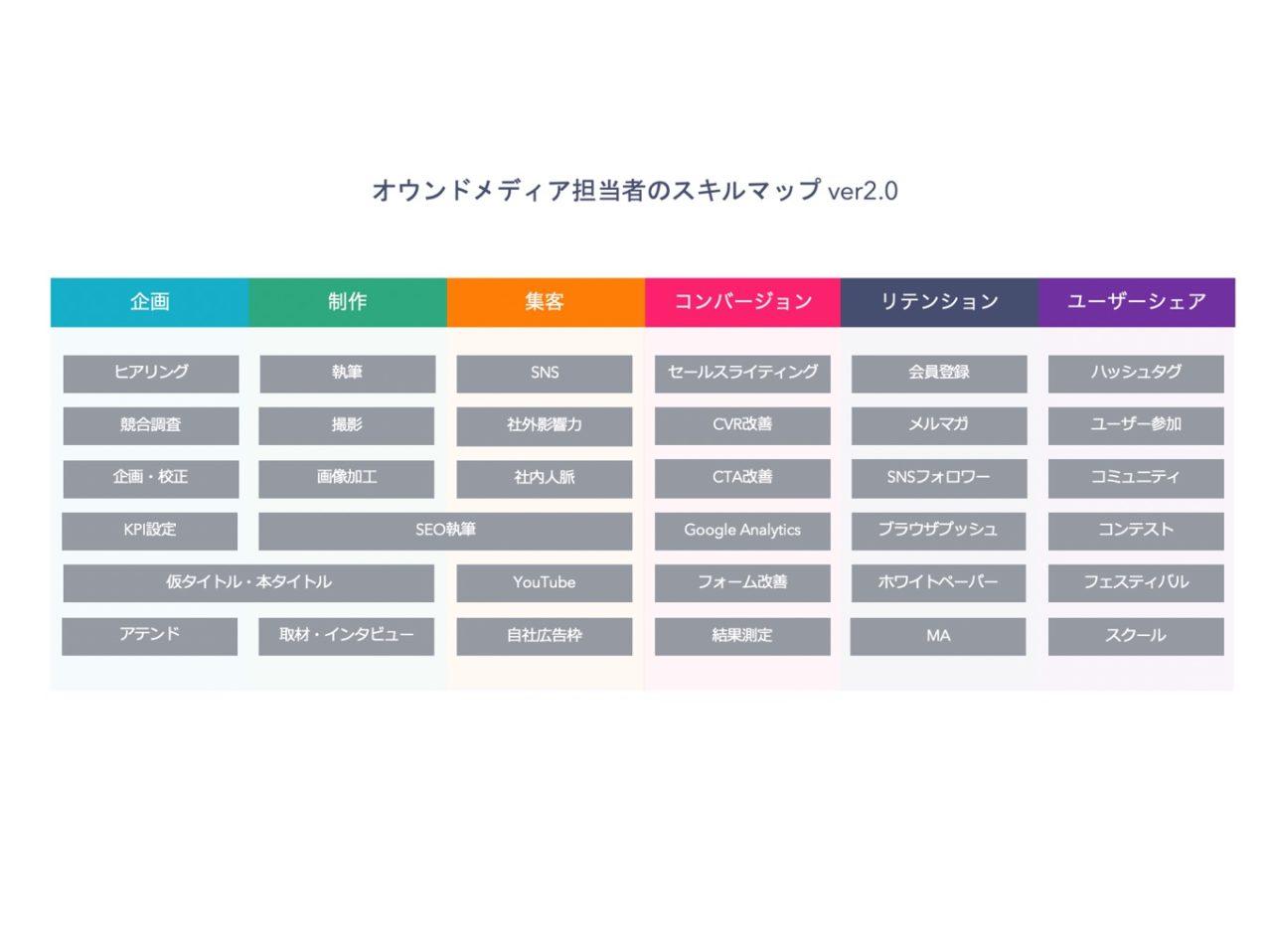 オウンドメディア担当者のスキルマップ