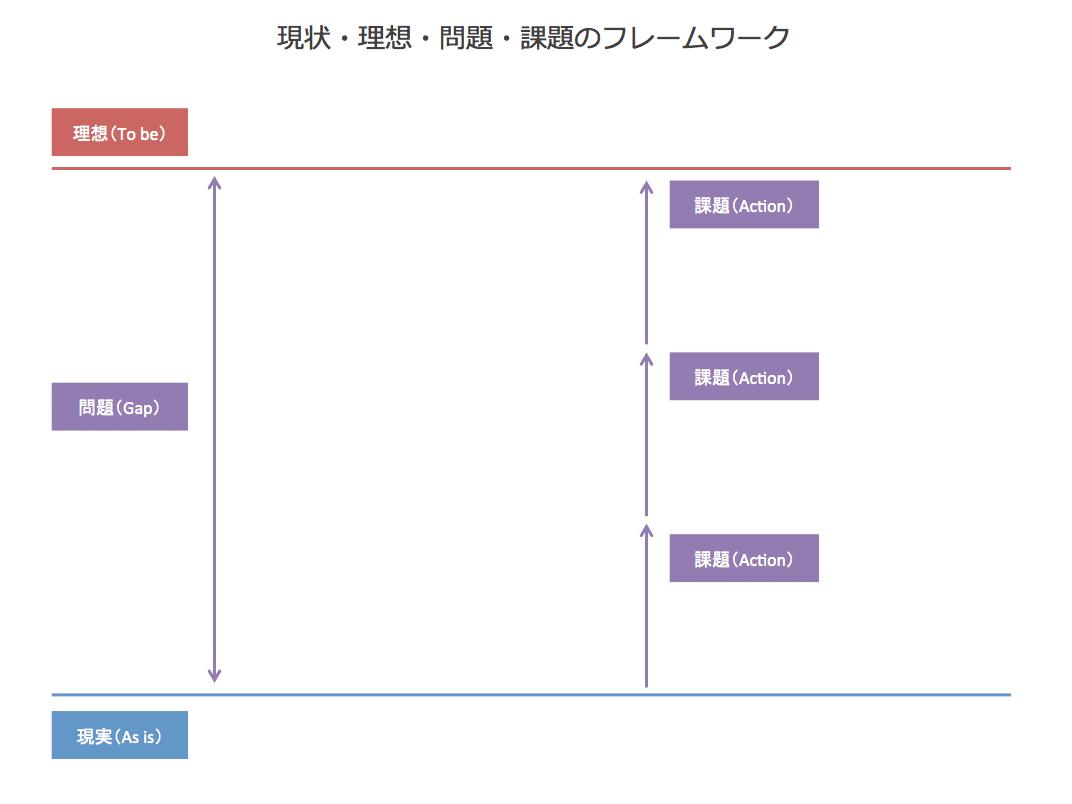 AsisTobeのフレームワーク