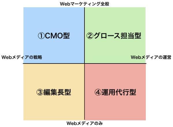 Webメディア編集長を外注する場合に使う4つの型